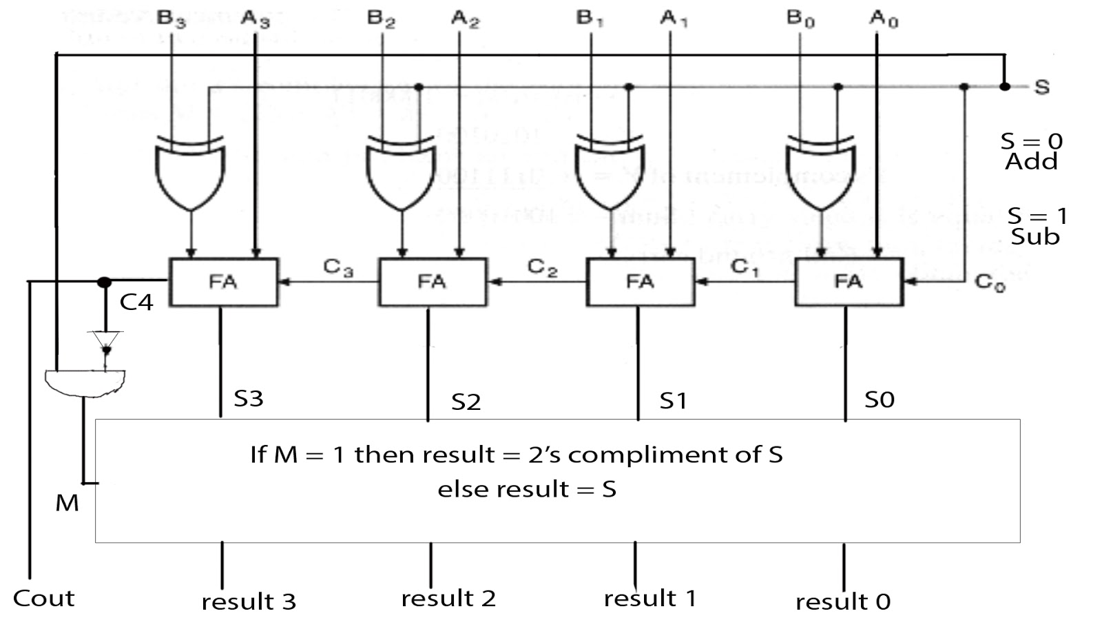 Adder Subtractor Circuit Diagram | Adder Subtractor Vlsi Embedded Projects
