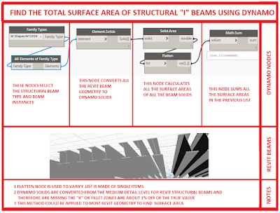 Find the surface area of structural beams using Dynamo BIM!