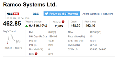 Picture shows stock market snapshot of Ramco Systems Limited