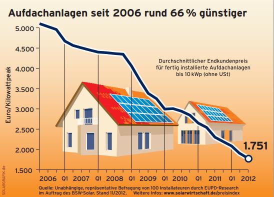 The Price of Solar Power thumbnail