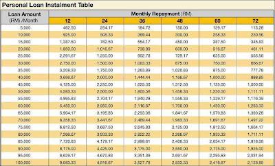 Contoh: Jadual Pembayaran Bulanan Pinjaman Peribadi Daripada Maybank