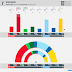 SWEDEN · Demoskop poll: V 8.8% (31), S 24.0% (86), MP 4.9% (18), C 8.4% (30), L 4.6% (16), M 19.4% (69), KD 6.5% (23), SD 21.4% (76)