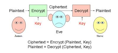 Symmetry Cryptography Techniques Digital Signatures
