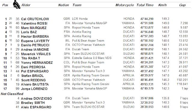 Hasil Balapan MotoGP, Brno : Crutchlow Juara, Rossi Dua