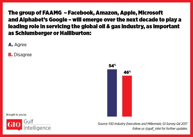 The group of FAAMG -- Facebook, Amazon, Apple, Microsoft, and Alphabet's Google – will emerge over the next decade to play a leading role in the global oil & gas industry, according to 54% of the 500 Omani Energy Industry Stakeholders Polled in the GIQ Survey