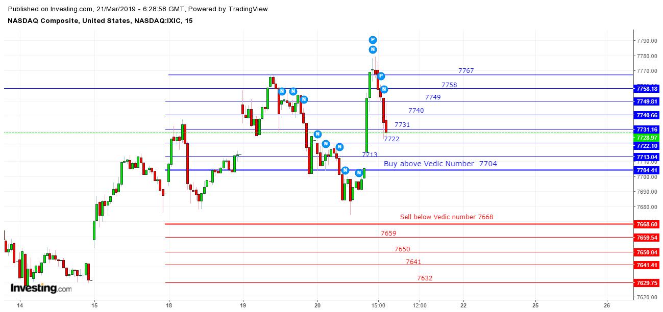 NASDAQ 15 min Chart 20 March 2019