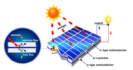Ilustrasi cara kerja panel surya dengan prinsip p-n junction