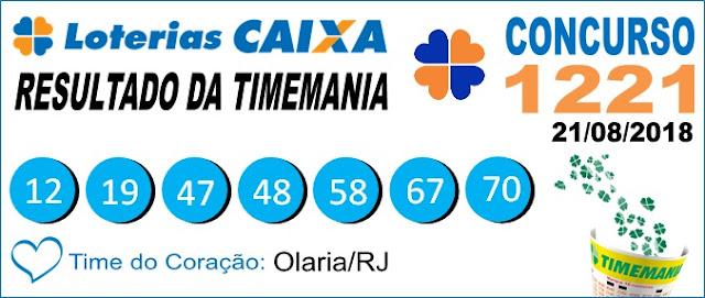 Resultado da Timemania concurso 1221 de 21/08/2018 (Imagem: Informe Notícias)