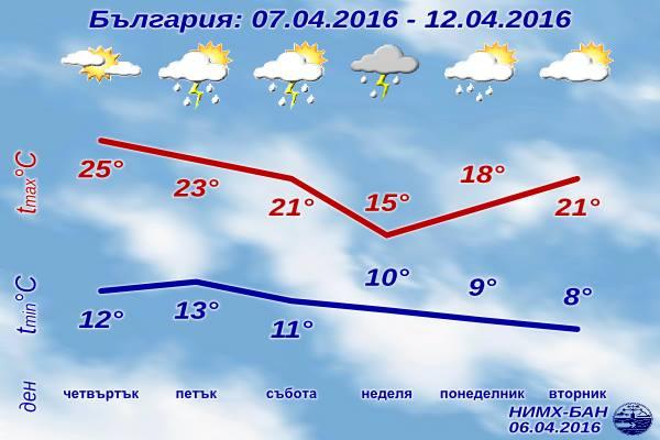 [Изображение: sedmichna-prognoza-za-vremeto-7-april-20...l-2016.png]