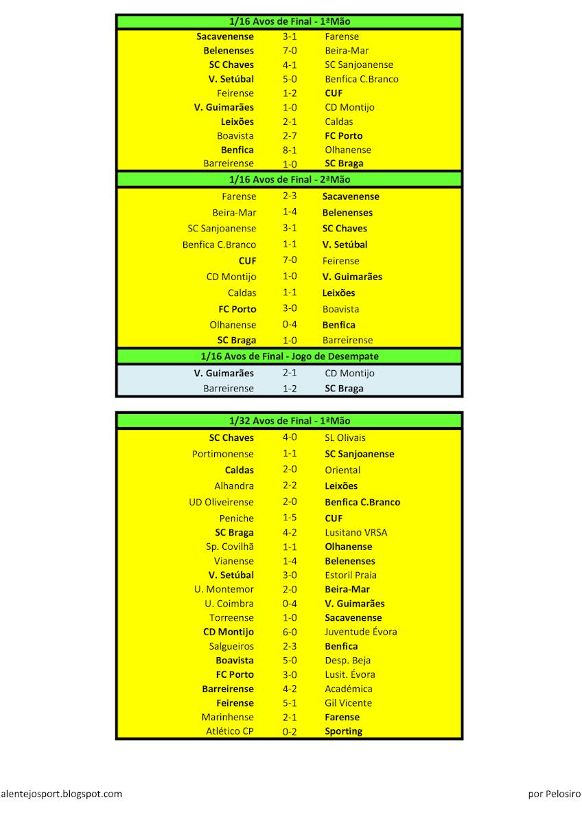 Resultados futebol portugal