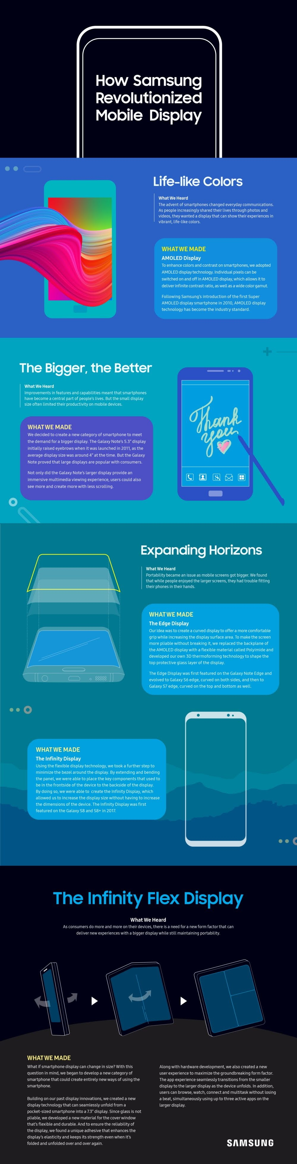Samsung Revolutionized Mobile Display #infographic