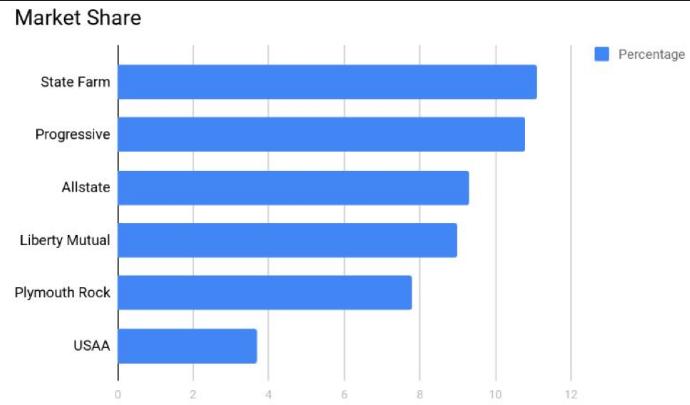 Best Auto Insurance Companies In Nj
