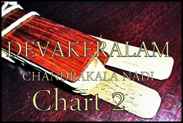 DEVAKERALAM – CHANDRAKALA NADI - Chart 2
