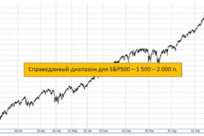 "American stock market-started or ""wolves, wolves""?"