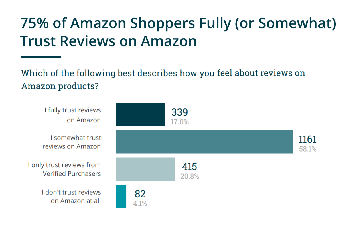 Fake Reviews On Amazon Is a Big problem