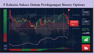 Rahasia Sukses Dalam Perdagangan Binary Options Bagi Trader