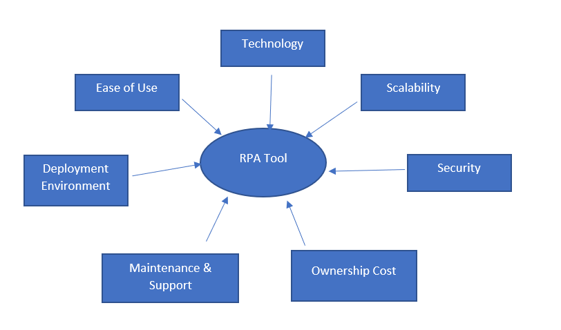 parameters you have to look into while selecting the RPA tool