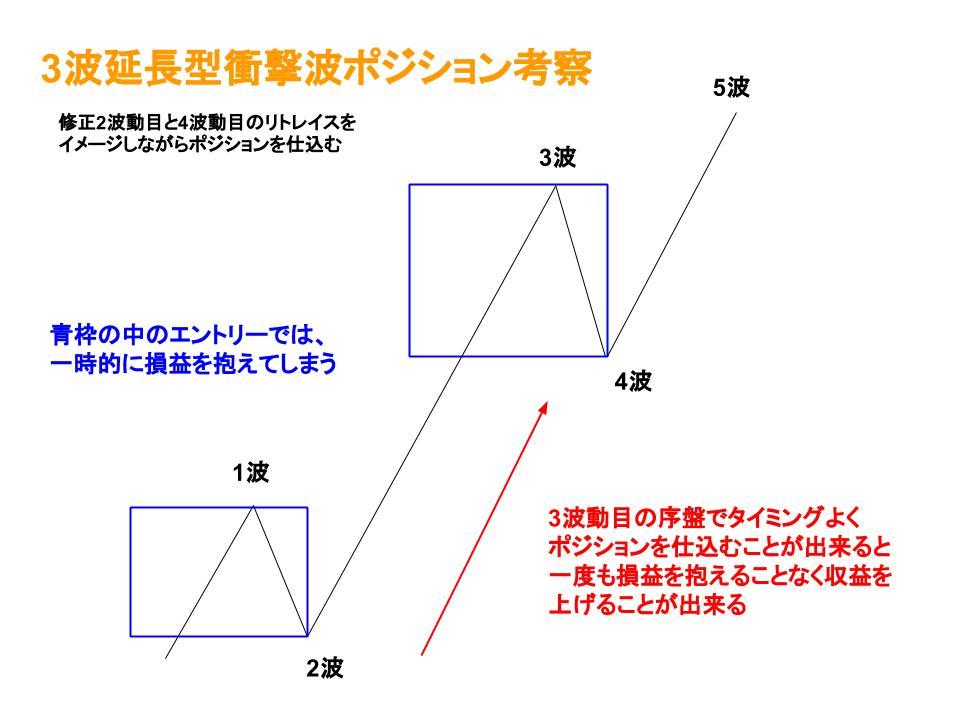 衝撃波ポジション考察イメージ