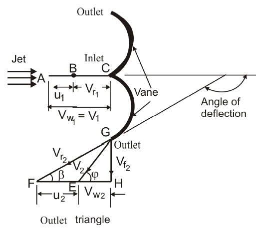 Fluid Mechanics Diagram