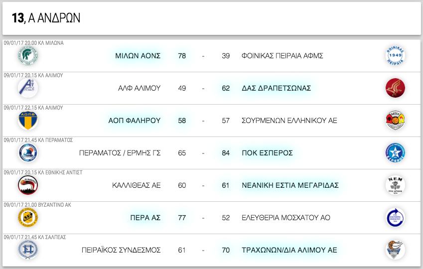 Α ΑΝΔΡΩΝ, 13η αγωνιστική. Αποτελέσματα, επόμενοι αγώνες κι η βαθμολογία