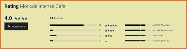 impresii rating recenzii parfum montale intense cafe