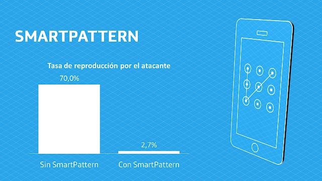 SmartPattern imagen
