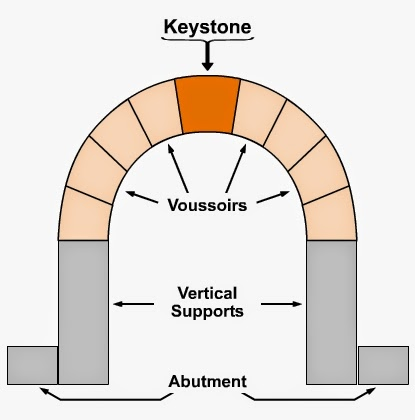 Keystone Arch Diagram Mercedes Atego Ecu Wiring Aesthetic Realism Or Why I Love Teaching Art Does The Strength Of An We Learned Depends On Something That Has Amazing Delicacy Precision With Which Voussoirs Are Fitted Together And All Done