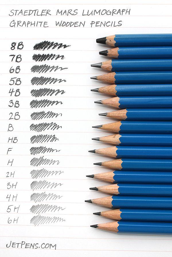 Jenis Jenis Pensil : jenis, pensil, Jenis-Jenis, Pensil, Untuk, Menggambar, BLAHBLOH