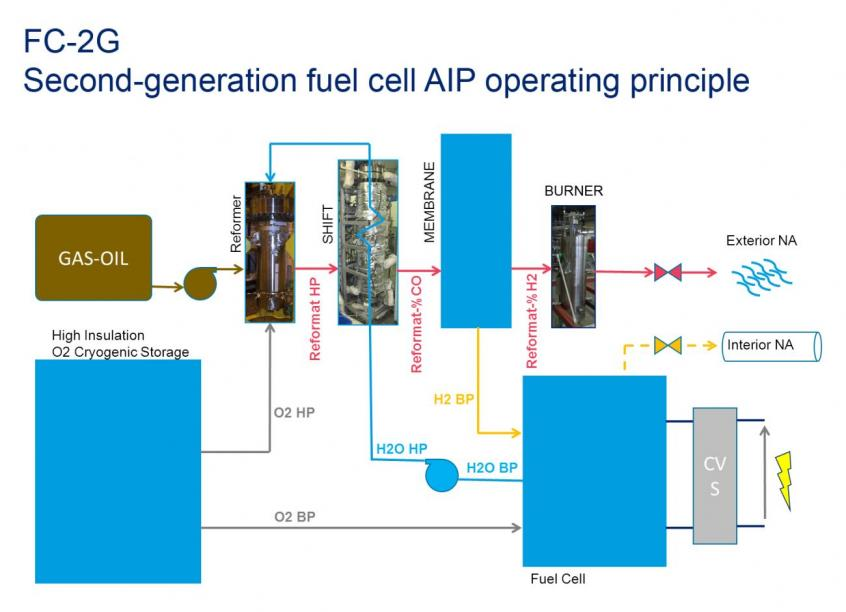 Submarine Matters: Naval Group's Second Generation Fuel Cell