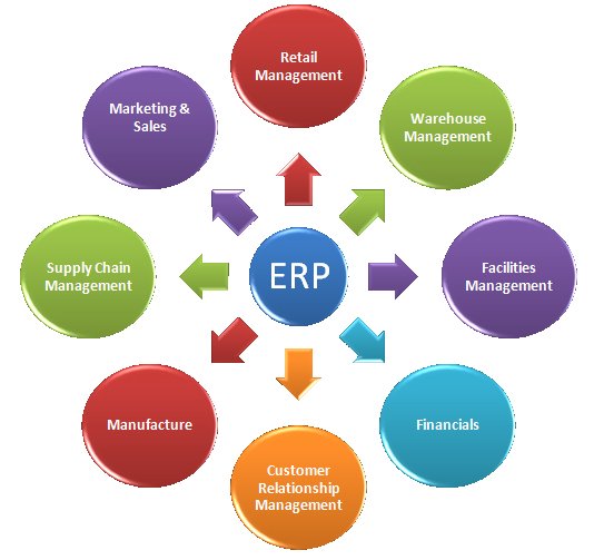 Tổng quan về ERP (Enterprise Resource Planning)