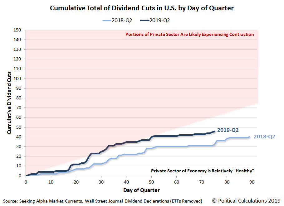 Cumulative Dividend Cuts Announced in U.S. by Day of Quarter, 2018Q2 vs 2019Q2 Year to Date, Snapshot 14 June 2019