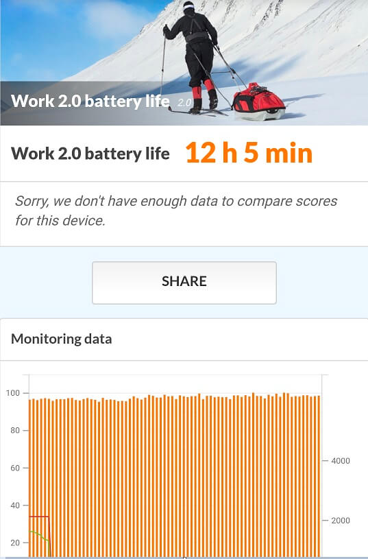 Vivo X21 PC Mark Battery Life Score