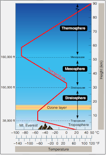 temperature variations in different layers of the atmosphere