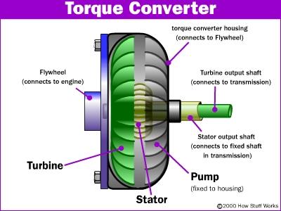 Torque Converter Main Parts