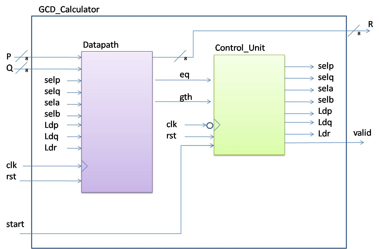 small resolution of figure 7 top level input output block diagram of gcd calculator
