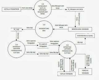 Vina Blog: Rangkuman Data Flow Diagram (DFD)