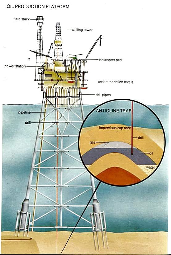 Oil Production Platform Diagram In The Sea
