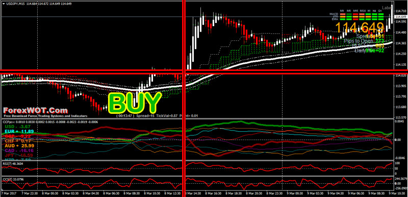 EMA-100-Forex-Trading-BUY