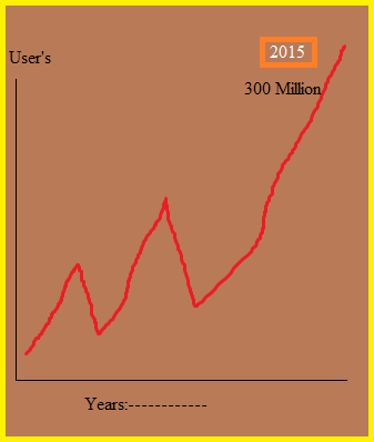 India's Internet Users will Cross 300 Million