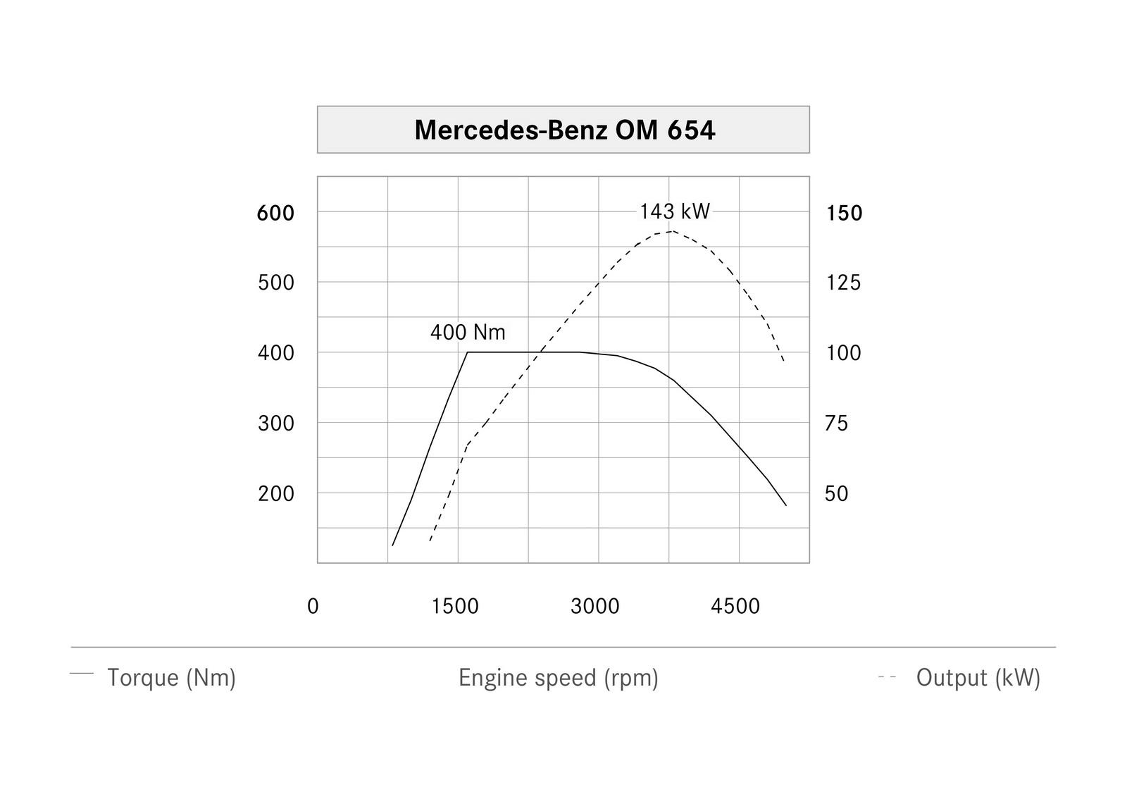 mercedes details brand new diesel engine in e class