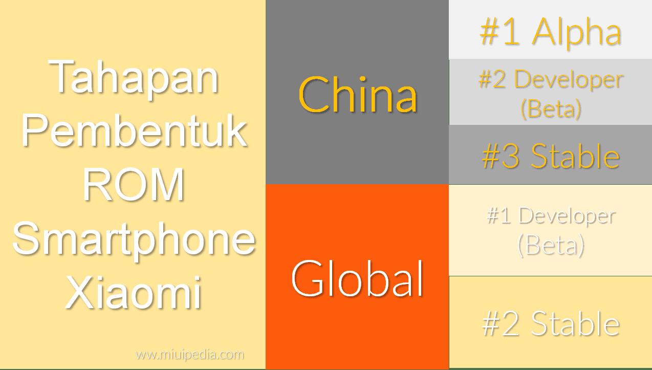 tahapan pembentukan ROM Smartphone Xiaomi