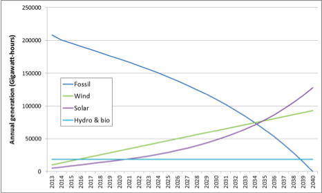 Why Renewable Energy Will Replace Fossil Fuels