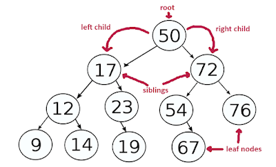 Binary Tree PreOrder Traversal in Java - Recursion and Iteration Example