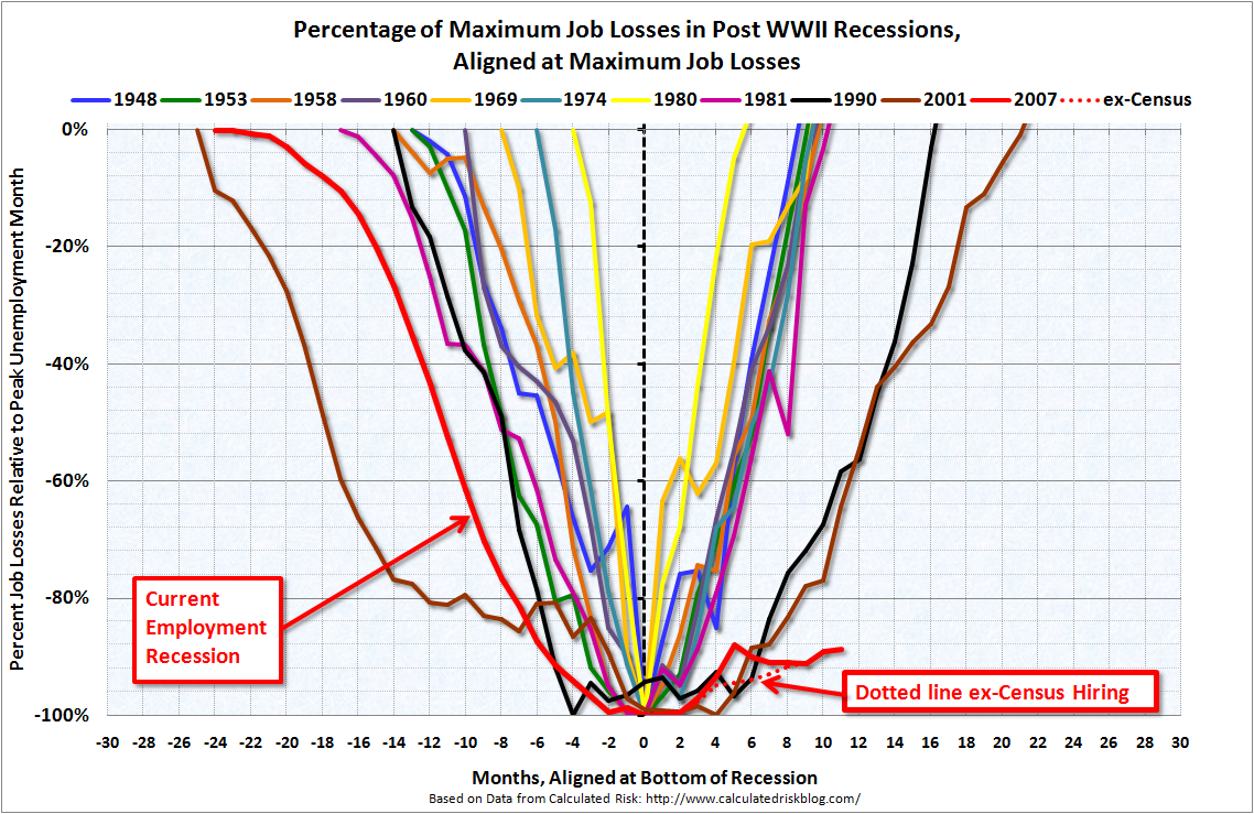Percentage of Maximum Payroll Job Losses in Post WWII Recessions, Aligned at Maximum Job Losses, through December 2010