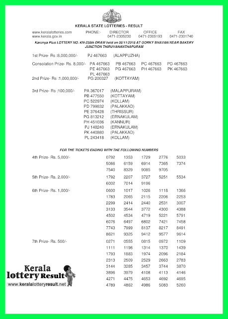 KeralaLotteryResult.net, kerala lottery kl result, yesterday lottery results, lotteries results, keralalotteries, kerala lottery, keralalotteryresult, kerala lottery result, kerala lottery result live, kerala lottery today, kerala lottery result today, kerala lottery results today, today kerala lottery result, karunya plus lottery results, kerala lottery result today karunya plus, karunya plus lottery result, kerala lottery result karunya plus today, kerala lottery karunya plus today result, karunya plus kerala lottery result, live karunya plus lottery KN-238, kerala lottery result 08.11.2018 karunya plus KN 238 08 november 2018 result, 08 11 2018, kerala lottery result 08-11-2018, karunya plus lottery KN 238 results 08-11-2018, 08/11/2018 kerala lottery today result karunya plus, 08/11/2018 karunya plus lottery KN-238, karunya plus 08.11.2018, 08.11.2018 lottery results, kerala lottery result October 08 2018, kerala lottery results 08th November 2018, 08.11.2018 week KN-238 lottery result, 08.11.2018 karunya plus KN-238 Lottery Result, 08-11-2018 kerala lottery results, 08-11-2018 kerala state lottery result, 08-11-2018 KN-238, Kerala karunya plus Lottery Result 08/11/2018