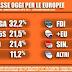 Elezioni Europee: l'ultimo sondaggio elettorale Tecnè