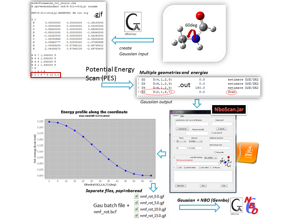 Potential Energy Scan and NBO Analysis | Natural Bond Orbitals (NBO