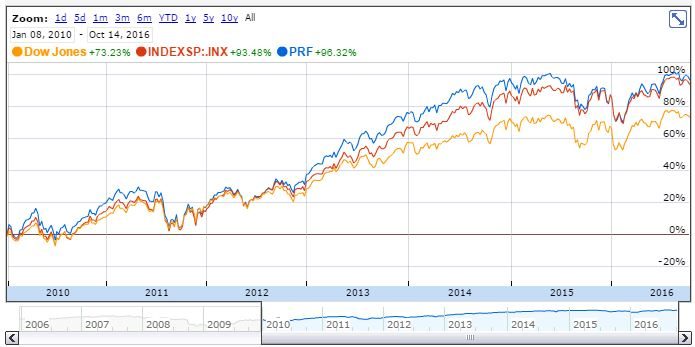 PRF vs DJI vs S&P 500, 2010-01-08 through 2016-10-16