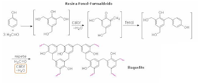 Baquelite - Polímero Sintético