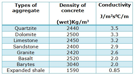 Thermal Conductivity of Concrete
